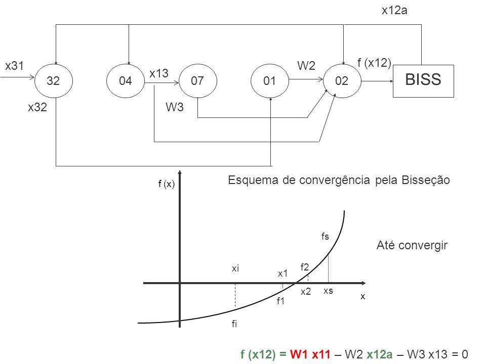 32 04. 07. 02. 01. x31. x32. x13. W3. W2. BISS. x12a. f (x12) Esquema de convergência pela Bisseção.