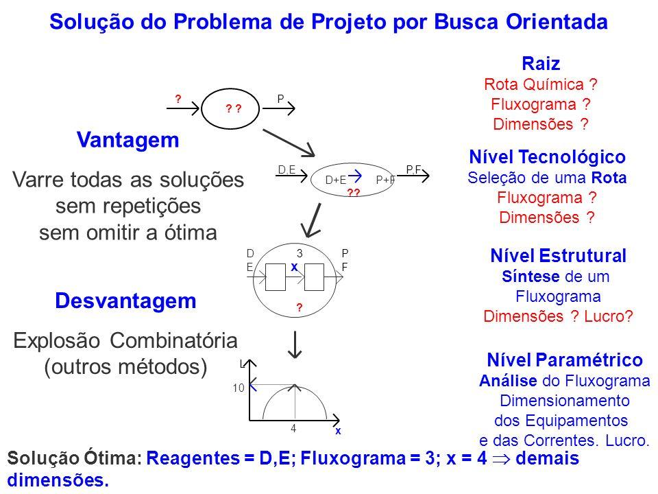 Solução do Problema de Projeto por Busca Orientada