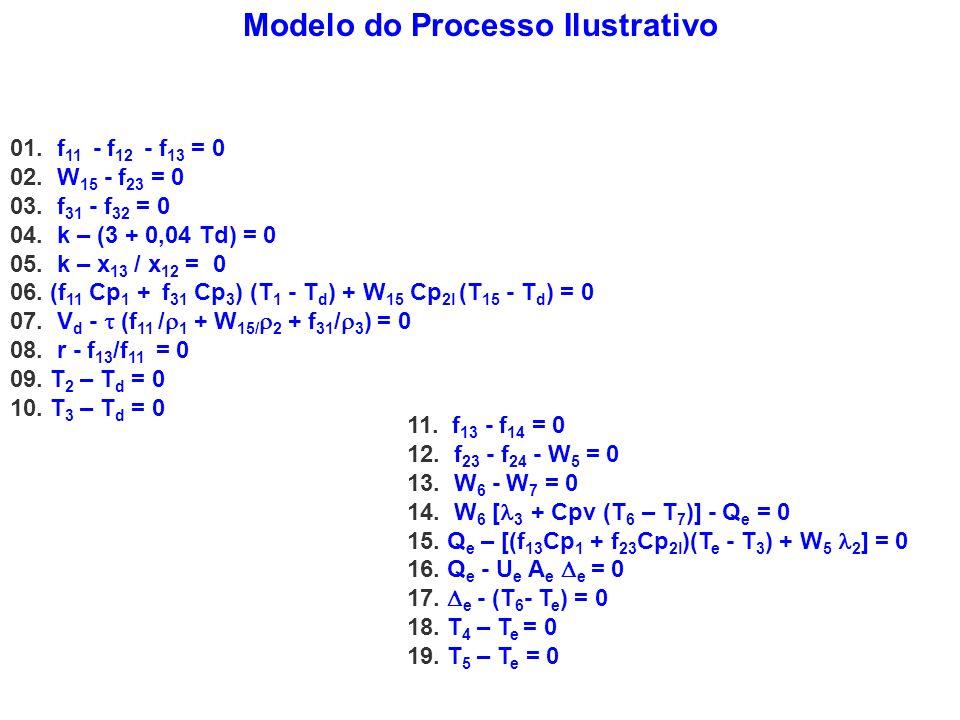 Modelo do Processo Ilustrativo