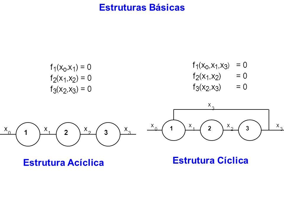 Estruturas Básicas Estrutura Cíclica Estrutura Acíclica