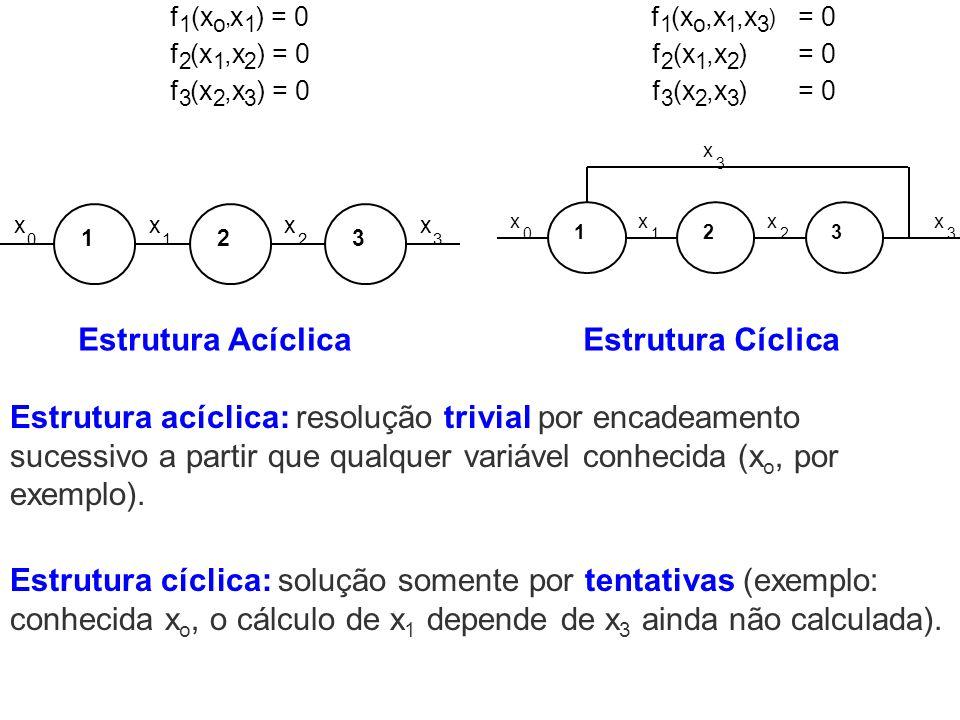 Estrutura Acíclica Estrutura Cíclica