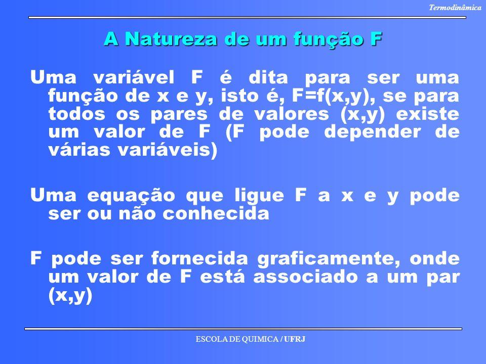 A Natureza de um função F