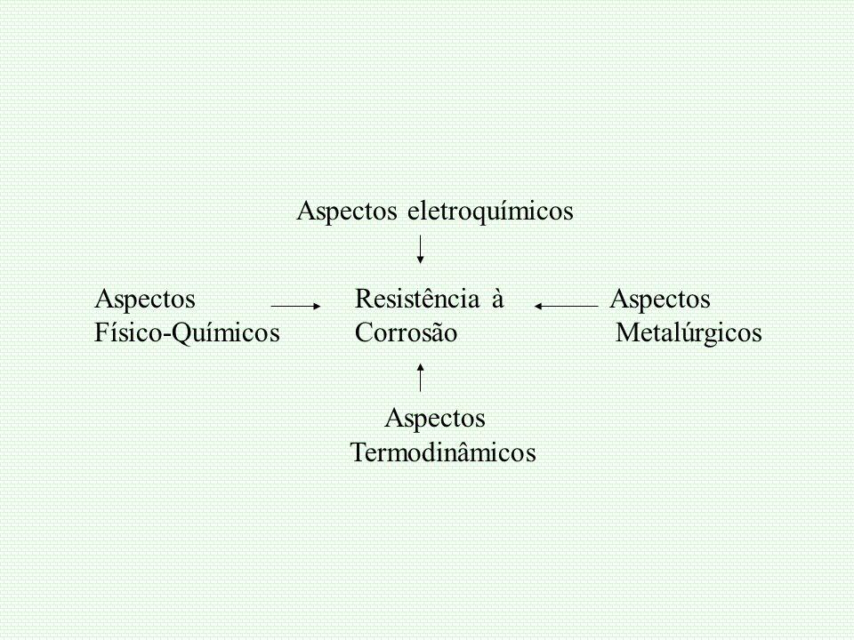 Aspectos eletroquímicos