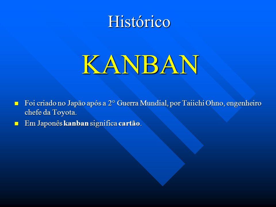 Histórico KANBAN. Foi criado no Japão após a 2° Guerra Mundial, por Taiichi Ohno, engenheiro chefe da Toyota.
