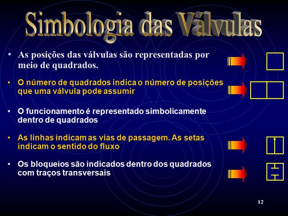 Simbologia das Válvulas