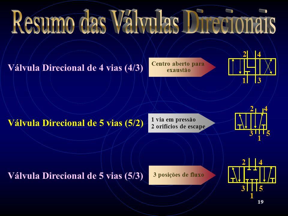 Resumo das Válvulas Direcionais