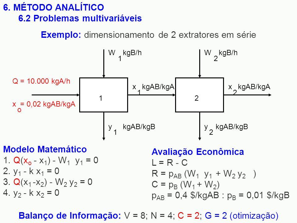6. MÉTODO ANALÍTICO 6.2 Problemas multivariáveis