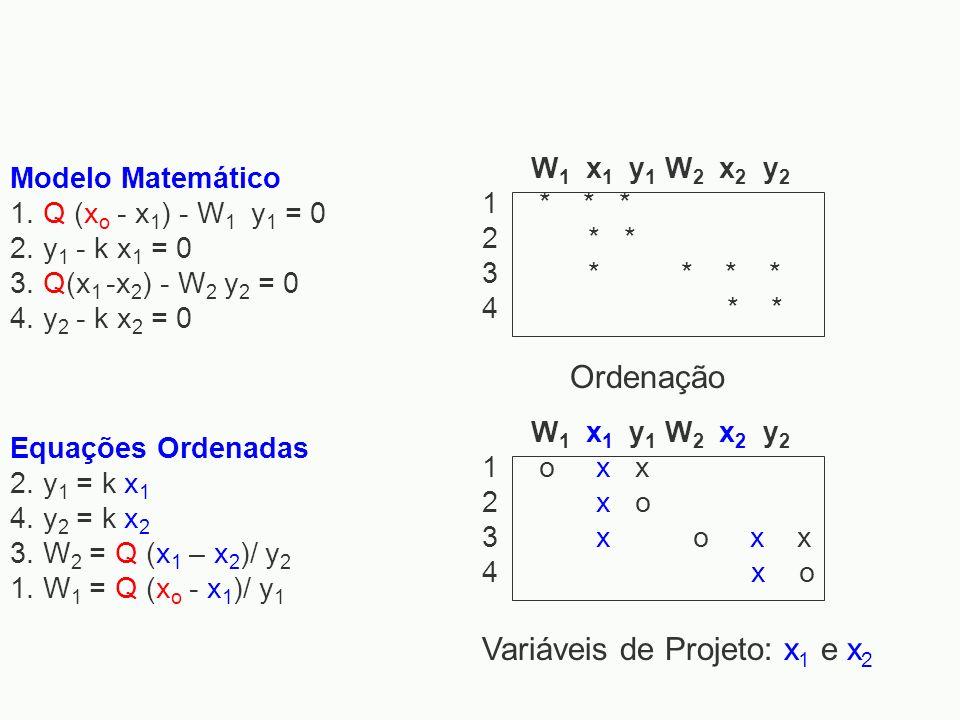 Variáveis de Projeto: x1 e x2