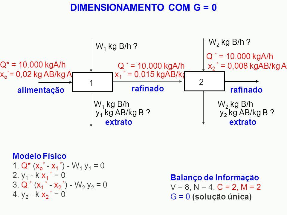 DIMENSIONAMENTO COM G = 0