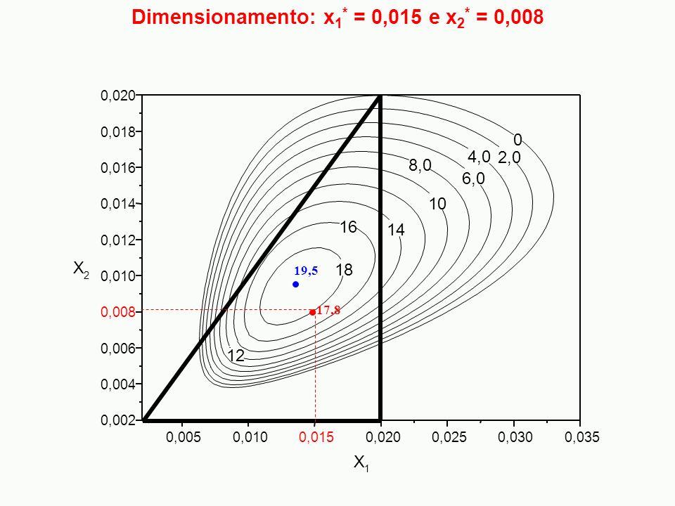 Dimensionamento: x1* = 0,015 e x2* = 0,008