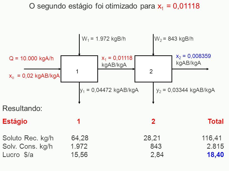 O segundo estágio foi otimizado para x1 = 0,01118