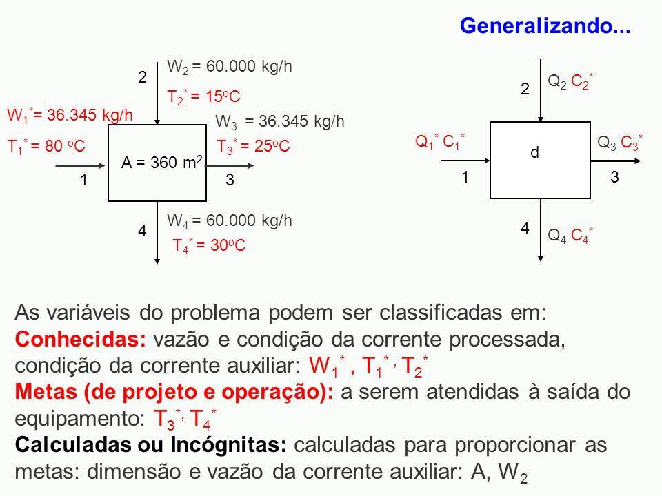 Generalizando...W4 = 60.000 kg/h. A = 360 m2. W2 = 60.000 kg/h. 1. 3. 2. 4. W1*= 36.345 kg/h. T1* = 80 oC.