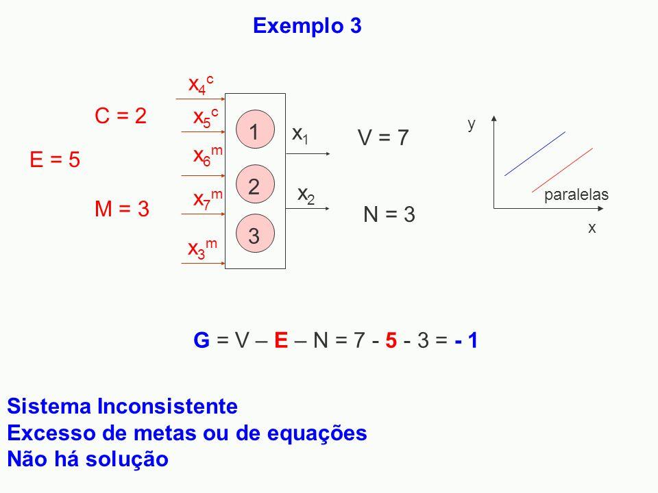 Sistema Inconsistente Excesso de metas ou de equações Não há solução