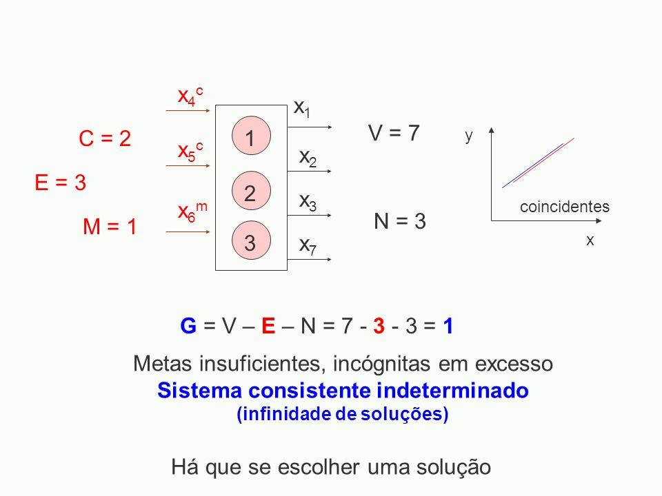 Sistema consistente indeterminado (infinidade de soluções)