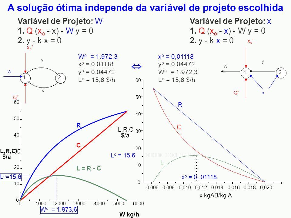 A solução ótima independe da variável de projeto escolhida