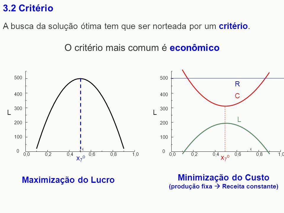 Minimização do Custo (produção fixa  Receita constante)