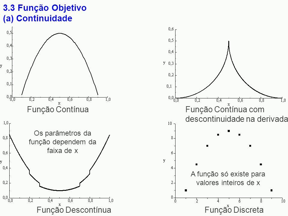 3.3 Função Objetivo (a) Continuidade Função Contínua