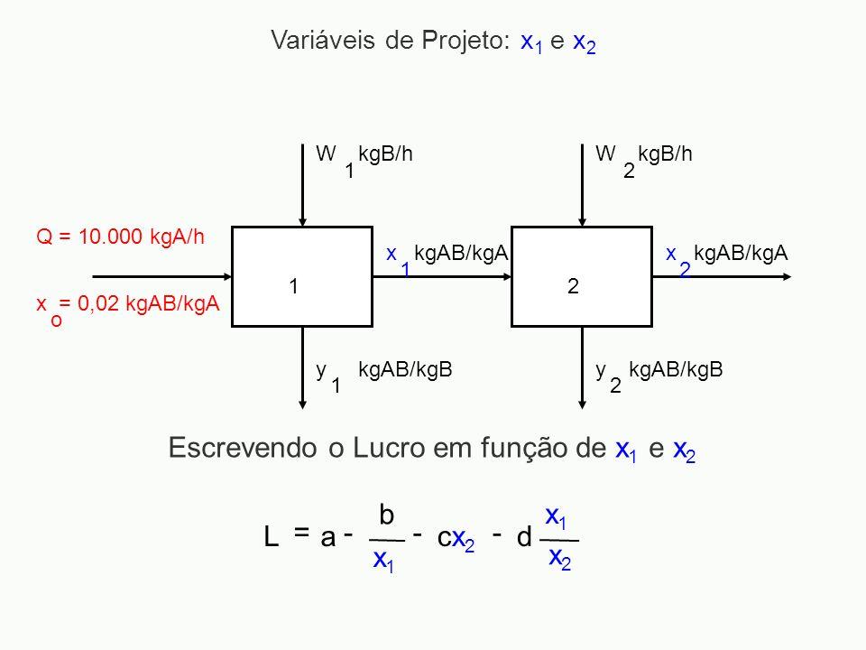 Escrevendo o Lucro em função de x1 e x2