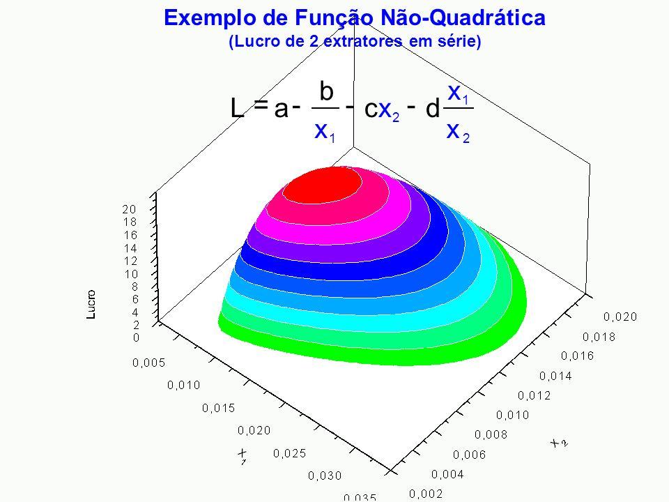 Exemplo de Função Não-Quadrática (Lucro de 2 extratores em série)