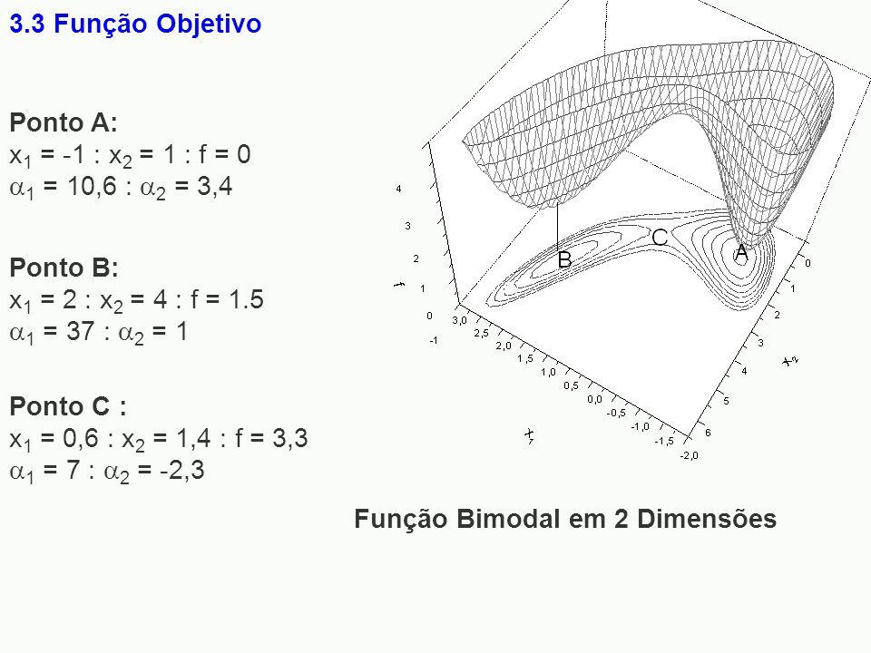 3.3 Função Objetivo Função Bimodal em 2 Dimensões. Ponto A: x1 = -1 : x2 = 1 : f = 0 1 = 10,6 : 2 = 3,4.