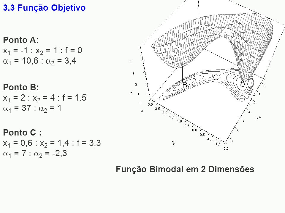 3.3 Função ObjetivoFunção Bimodal em 2 Dimensões. Ponto A: x1 = -1 : x2 = 1 : f = 0 1 = 10,6 : 2 = 3,4.