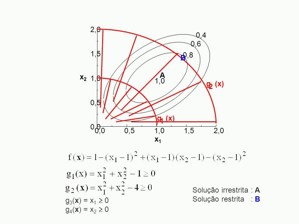 0,00,5. 1,0. 1,5. 2,0. x2. x1. 0,4. 0,6. 0,8. A. g (x) 2. 1. B. Solução irrestrita : A. Solução restrita : B.