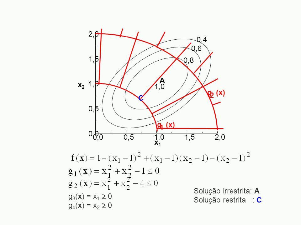 0,00,5. 1,0. 1,5. 2,0. x2. x1. 0,4. 0,6. 0,8. A. g (x) 1. 2. C. Solução irrestrita: A. Solução restrita : C.