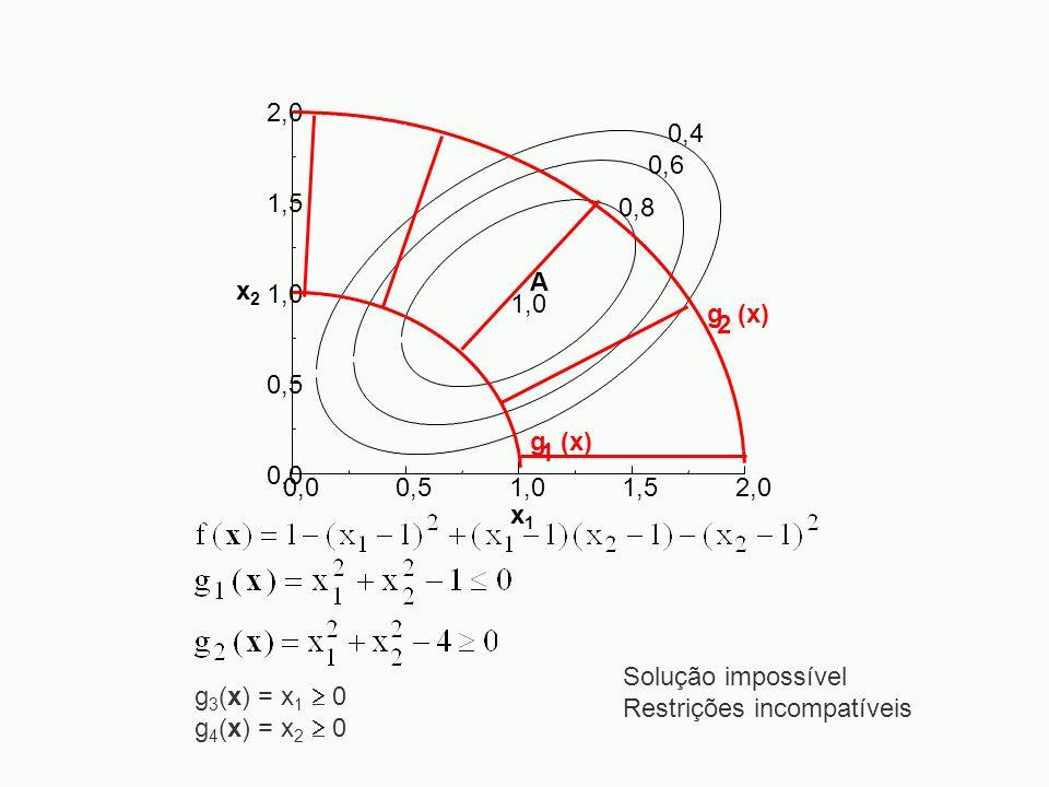 0,0 0,5. 1,0. 1,5. 2,0. x2. x1. 0,4. 0,6. 0,8. A. g (x) 1. 2. Solução impossível. Restrições incompatíveis.