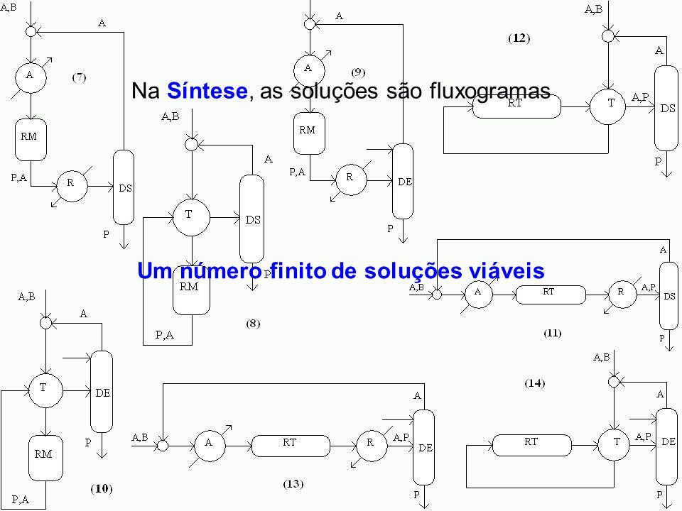 Um número finito de soluções viáveis