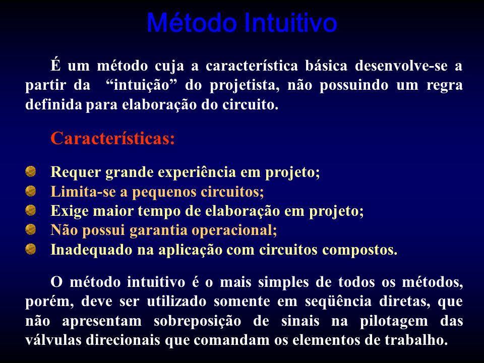 Método Intuitivo Características: