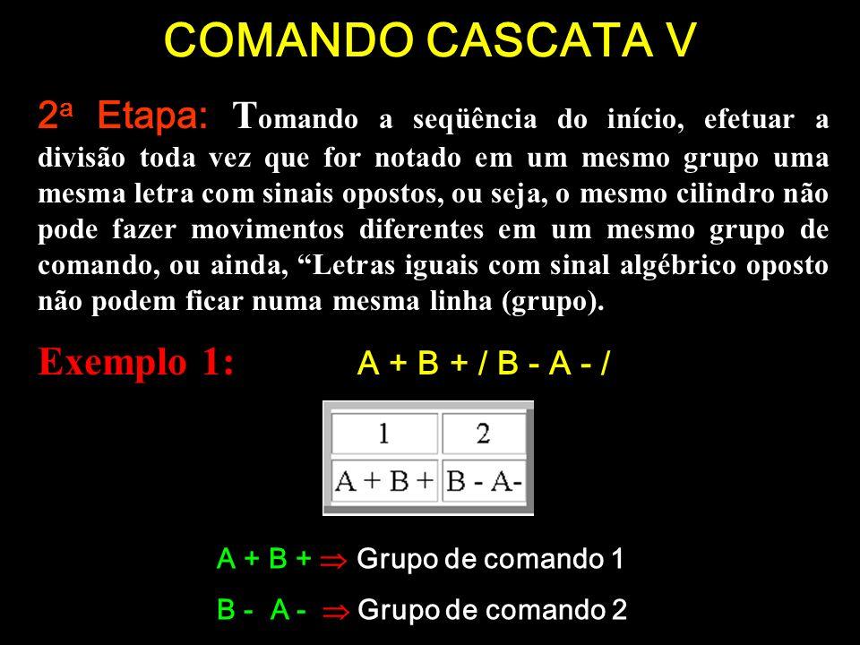 COMANDO CASCATA V Exemplo 1: A + B + / B - A - /