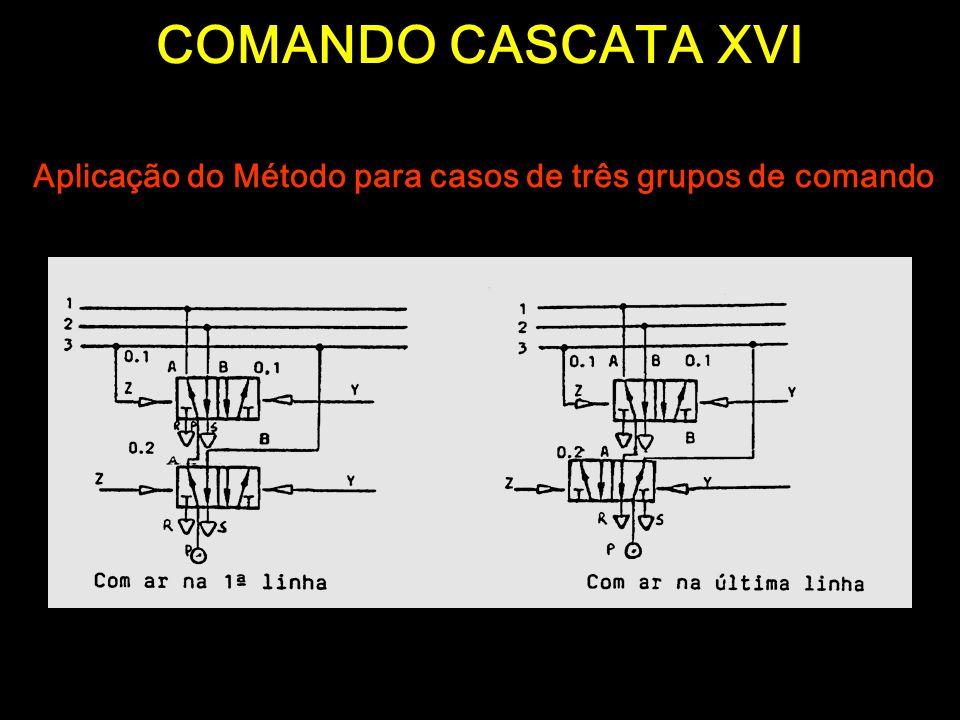 Aplicação do Método para casos de três grupos de comando