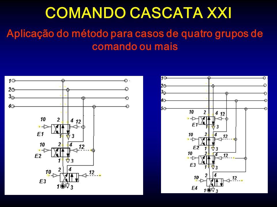 Aplicação do método para casos de quatro grupos de comando ou mais