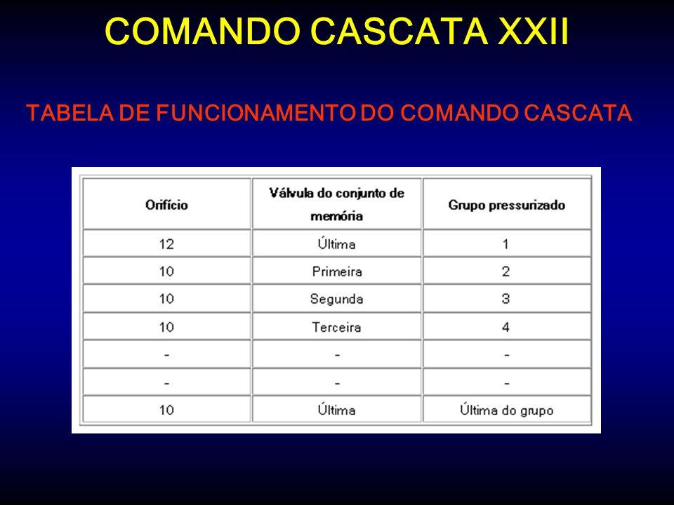 TABELA DE FUNCIONAMENTO DO COMANDO CASCATA