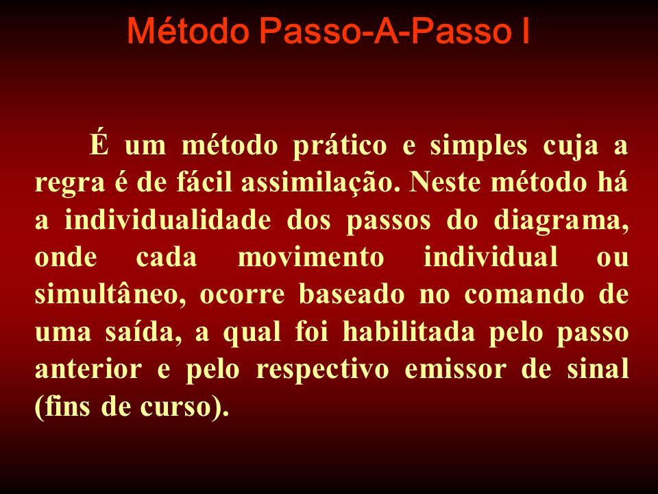 Método Passo-A-Passo I