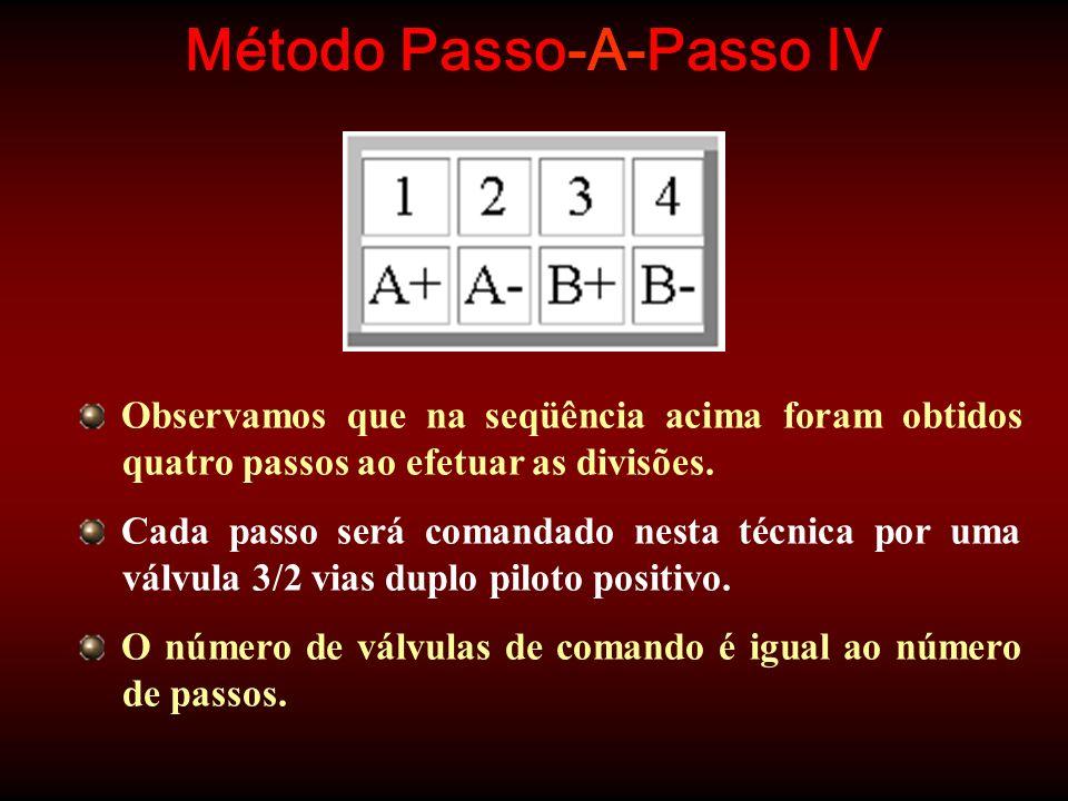 Método Passo-A-Passo IV