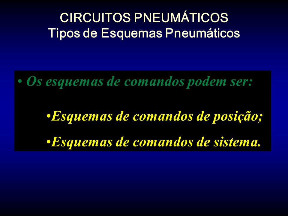 CIRCUITOS PNEUMÁTICOS Tipos de Esquemas Pneumáticos