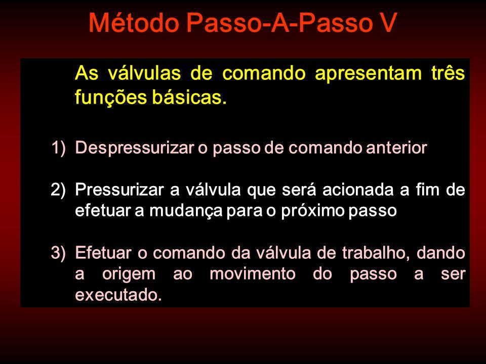 Método Passo-A-Passo V