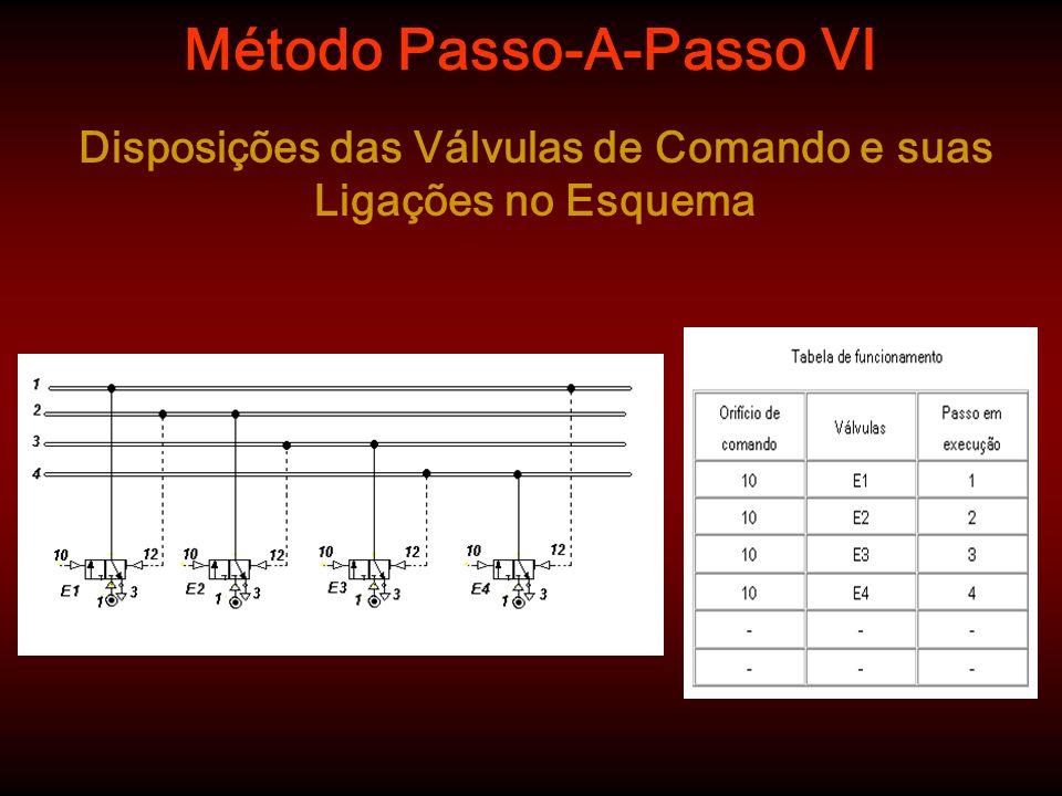 Método Passo-A-Passo VI