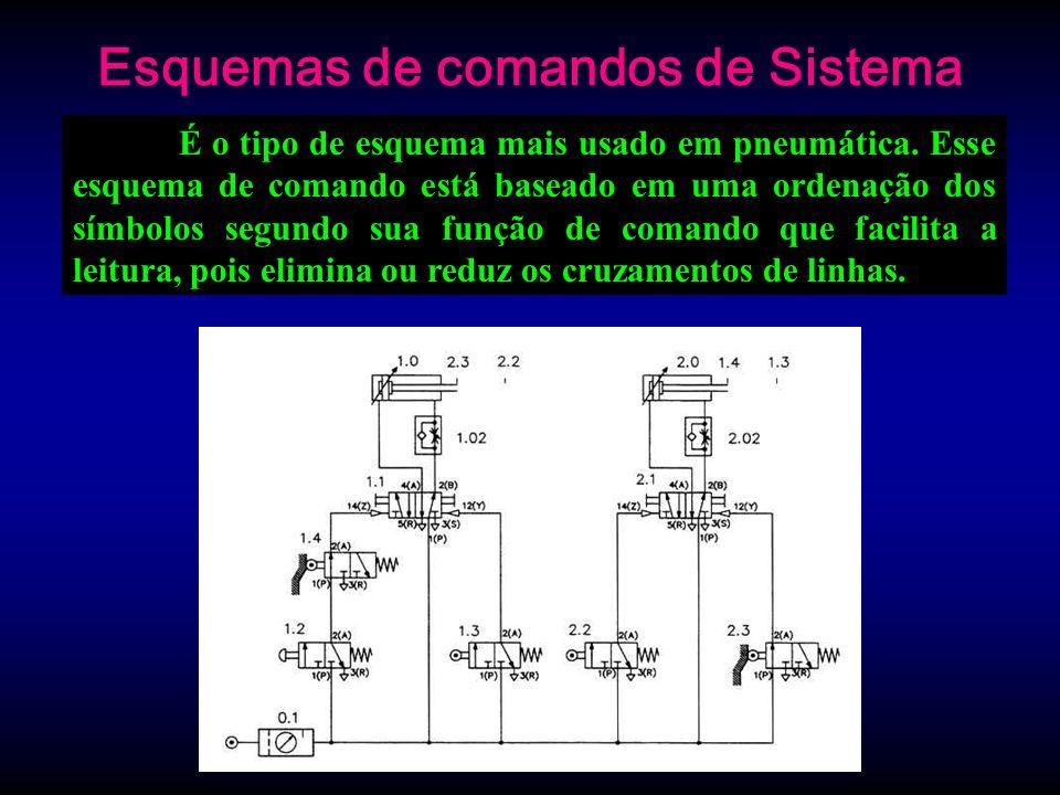 Esquemas de comandos de Sistema