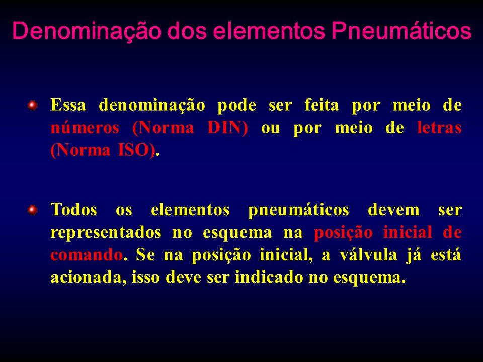Denominação dos elementos Pneumáticos