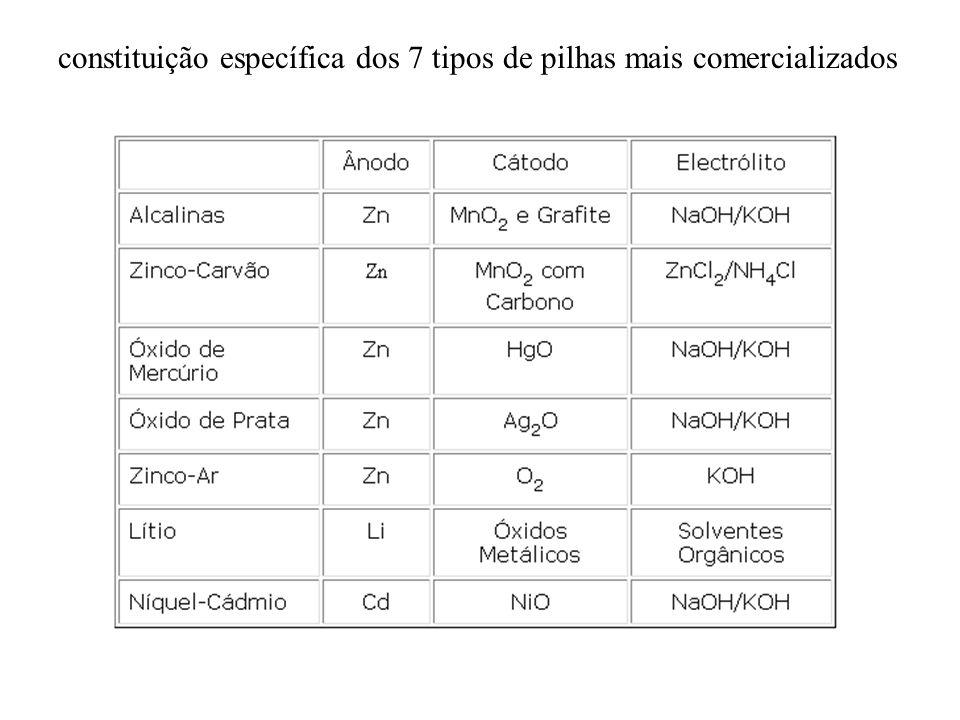 constituição específica dos 7 tipos de pilhas mais comercializados