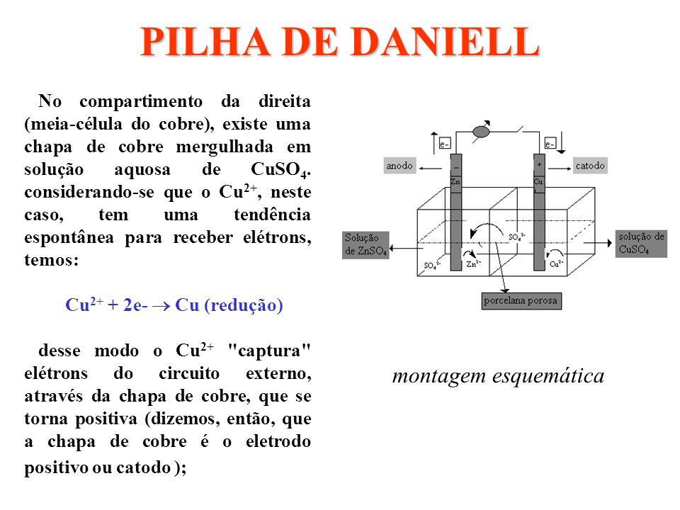 PILHA DE DANIELL montagem esquemática