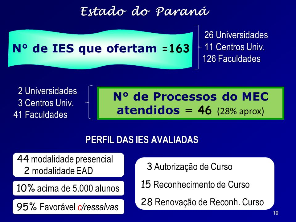 N° de Processos do MEC atendidos = 46 (28% aprox)