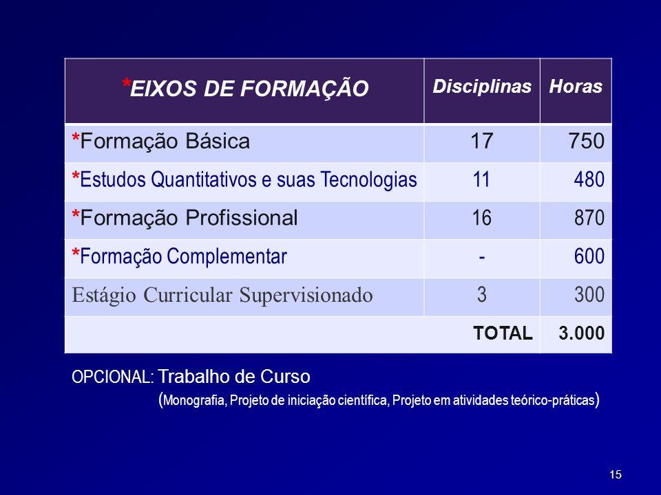 *EIXOS DE FORMAÇÃO *Formação Básica 17 750