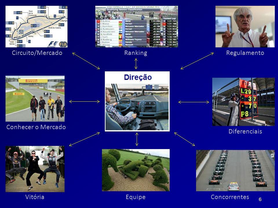 Circuito/Mercado Ranking Regulamento Conhecer o Mercado Diferenciais Vitória Equipe Concorrentes