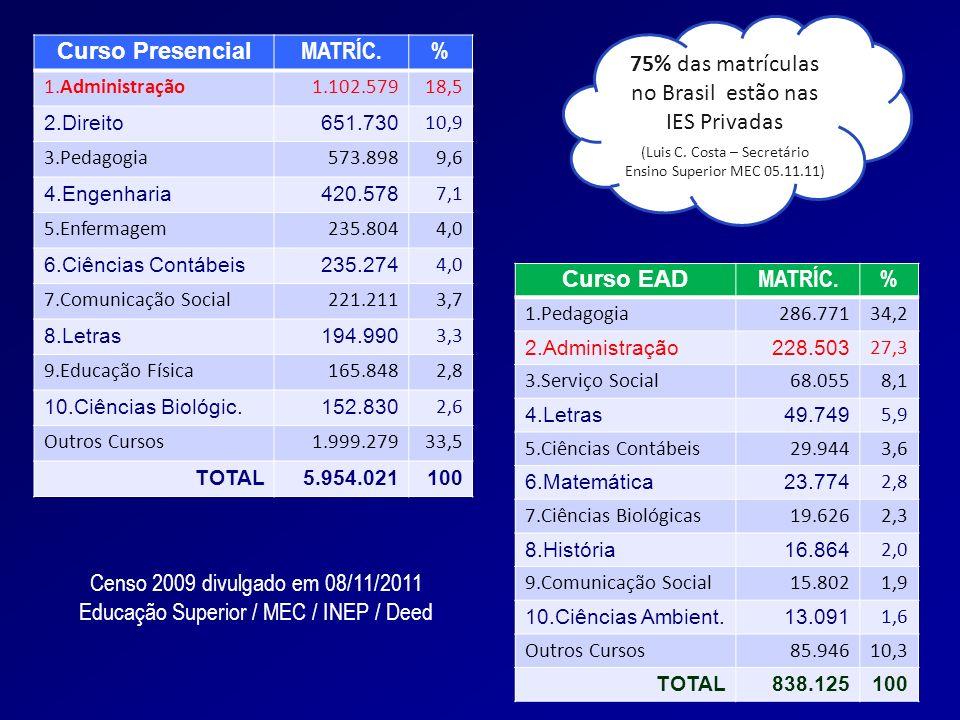 75% das matrículas no Brasil estão nas IES Privadas Curso Presencial