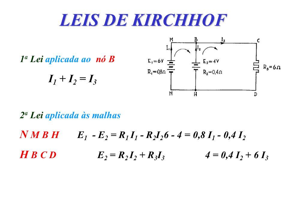 LEIS DE KIRCHHOF 1a Lei aplicada ao nó B. I1 + I2 = I3. 2a Lei aplicada às malhas. N M B H E1 - E2 = R1 I1 - R2I2 6 - 4 = 0,8 I1 - 0,4 I2.