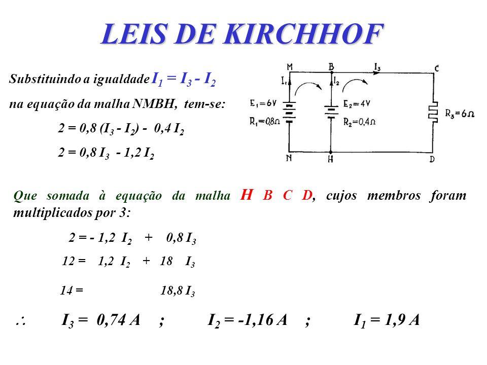 LEIS DE KIRCHHOF Substituindo a igualdade I1 = I3 - I2. na equação da malha NMBH, tem-se: 2 = 0,8 (I3 - I2) - 0,4 I2.