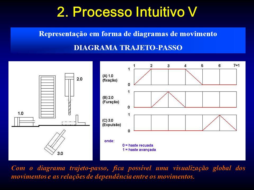 2. Processo Intuitivo V Representação em forma de diagramas de movimento. DIAGRAMA TRAJETO-PASSO.